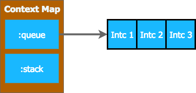 interceptor queue and stack in context 1