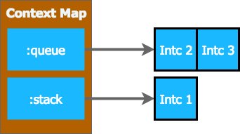 interceptor queue and stack in context 2