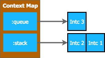 interceptor queue and stack in context 3