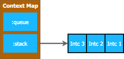 interceptor queue and stack in context 4